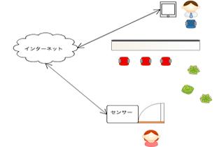 センサー(IoT)とwebシステムを組み合わせ、遠隔地の状態を検知し、ビジネスに役立てます。