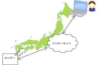 インターネットを使い、非常に遠距離でも把握するwebシステムの製作が可能です。