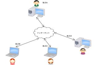 遠隔地の入力情報を利活用するwebシステム開発 | HagaSoftwareDesign[ハガソフトウェアデザイン]